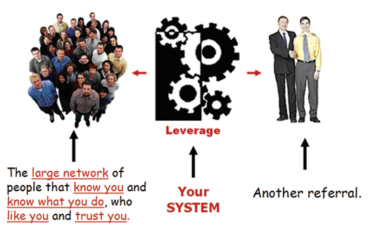 Referral Marketing System
