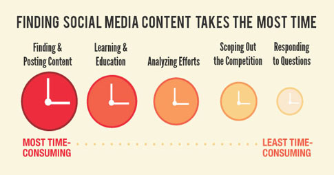 Social Media Time Consuming
